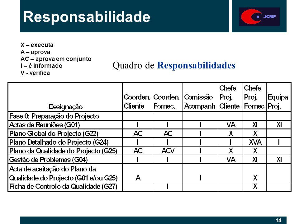 14 Responsabilidade Quadro de Responsabilidades X – executa A – aprova AC – aprova em conjunto I – é informado V - verifica