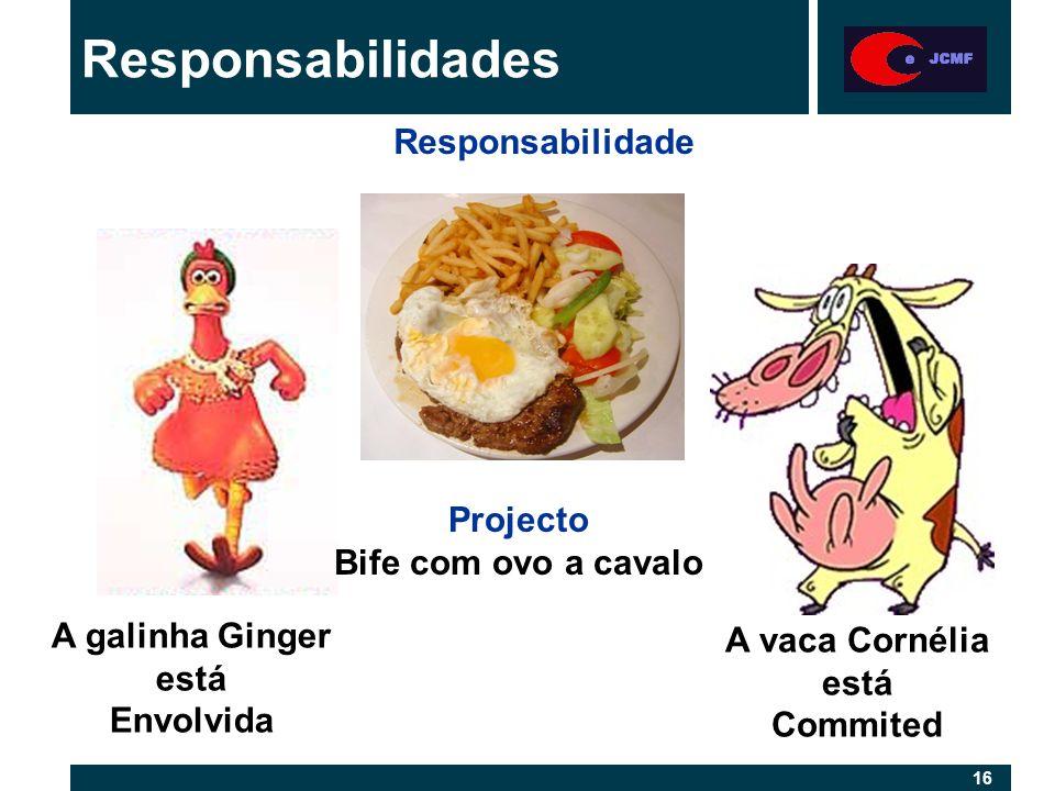 16 Responsabilidades Projecto Bife com ovo a cavalo A galinha Ginger está Envolvida A vaca Cornélia está Commited Responsabilidade