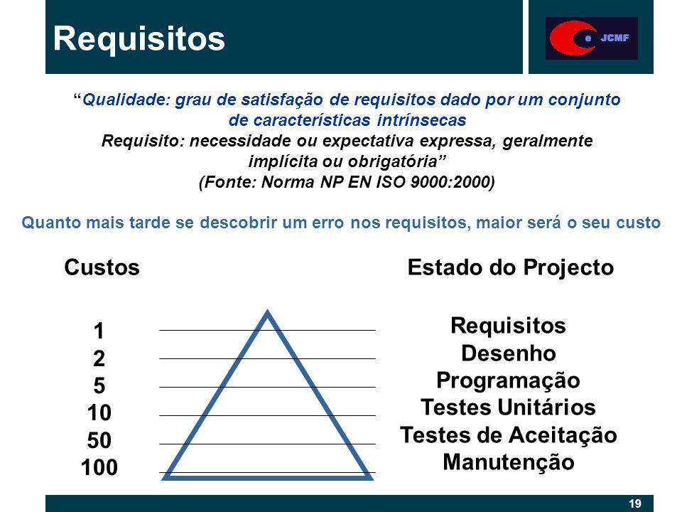 19 Requisitos Desenho Programação Testes Unitários Testes de Aceitação Manutenção Quanto mais tarde se descobrir um erro nos requisitos, maior será o seu custo 1 2 5 10 50 100 Estado do ProjectoCustos Qualidade: grau de satisfação de requisitos dado por um conjunto de características intrínsecas Requisito: necessidade ou expectativa expressa, geralmente implícita ou obrigatória (Fonte: Norma NP EN ISO 9000:2000)