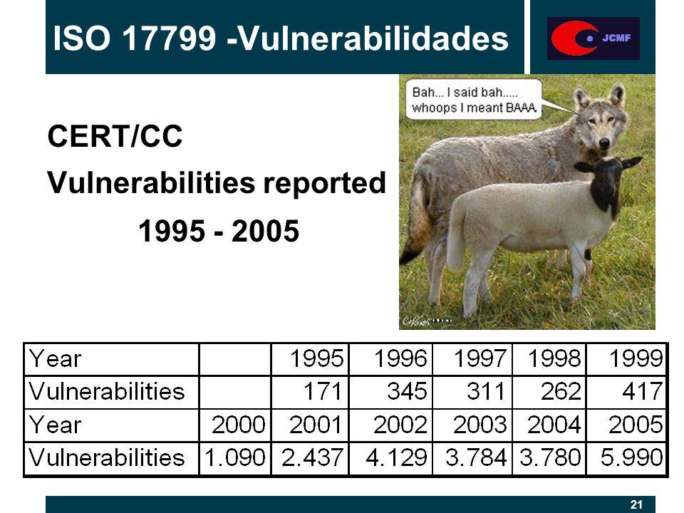21 CERT/CC Vulnerabilities reported 1995 - 2005 ISO 17799 -Vulnerabilidades