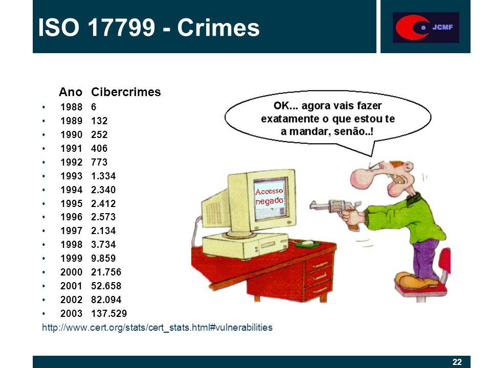 22 AnoCibercrimes 19886 1989132 1990252 1991406 1992773 19931.334 19942.340 19952.412 19962.573 19972.134 19983.734 19999.859 200021.756 200152.658 200282.094 2003137.529 http://www.cert.org/stats/cert_stats.html#vulnerabilities ISO 17799 - Crimes
