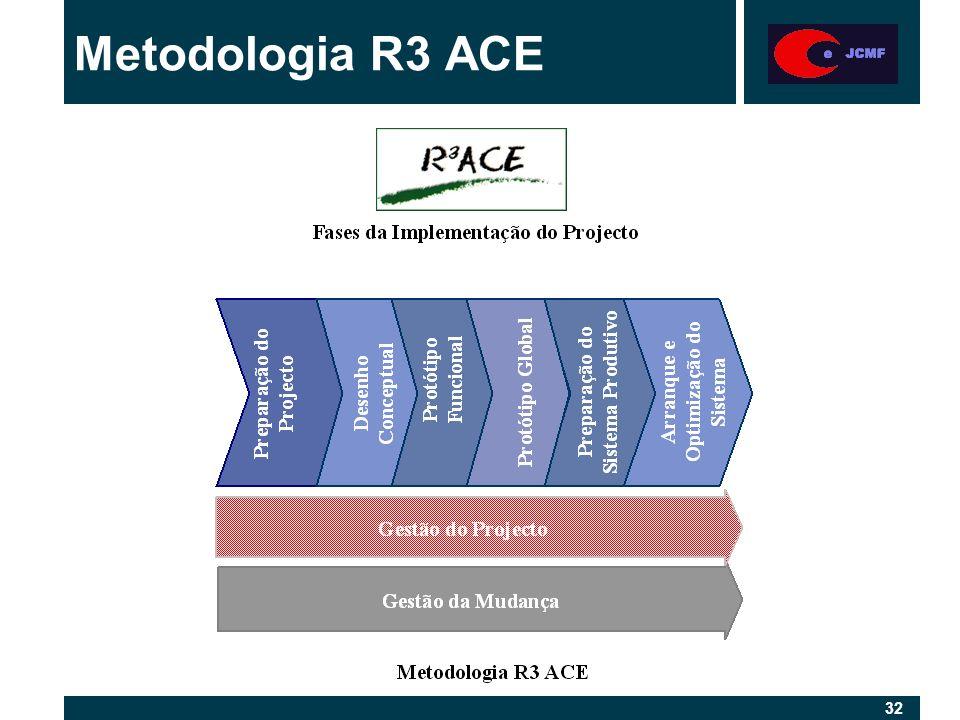 32 Metodologia R3 ACE