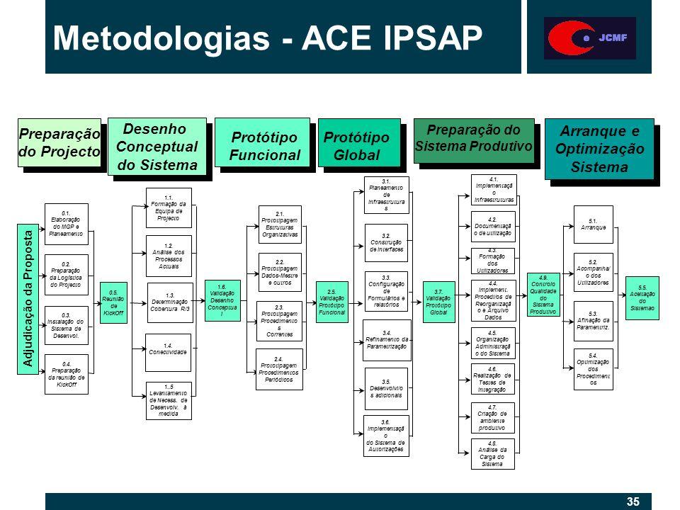 35 Metodologias - ACE IPSAP Desenho Conceptual do Sistema Desenho Conceptual do Sistema Protótipo Funcional Preparação do Sistema Produtivo Arranque e Optimização Sistema Arranque e Optimização Sistema Protótipo Global Preparação do Projecto Preparação do Projecto 0.5.
