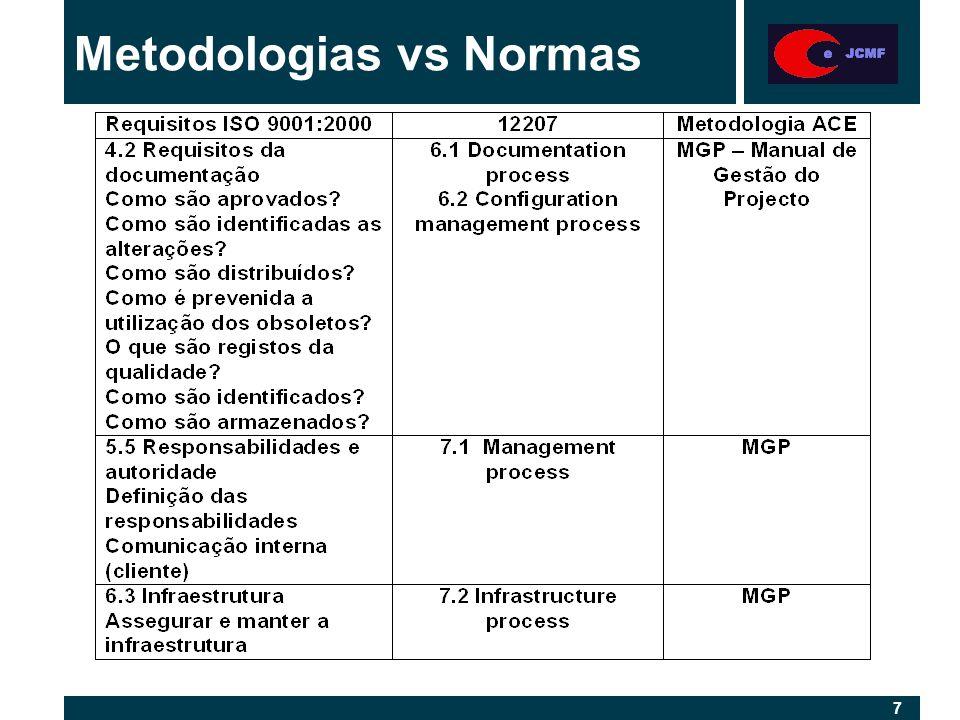 7 7 Metodologias vs Normas
