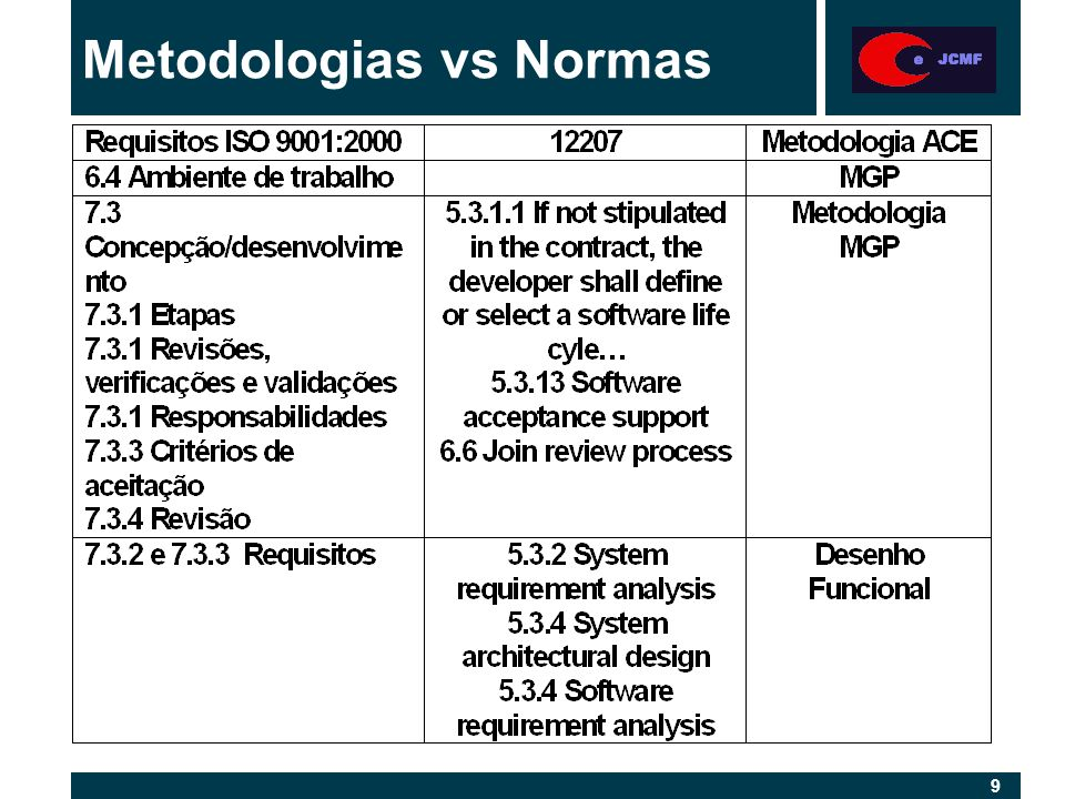 10 Metodologias vs Normas