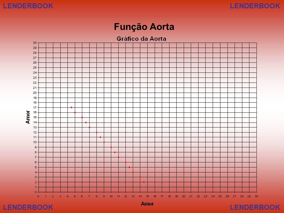 LENDERBOOK Função Aorta