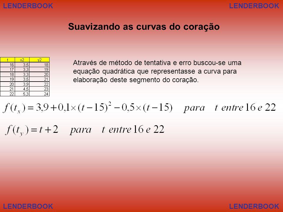 LENDERBOOK Suavizando as curvas do coração Através de método de tentativa e erro buscou-se uma equação quadrática que representasse a curva para elaboração deste segmento do coração.
