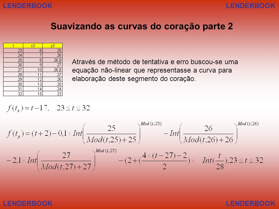 Suavizando as curvas do coração parte 2 Através de método de tentativa e erro buscou-se uma equação não-linear que representasse a curva para elaboraç