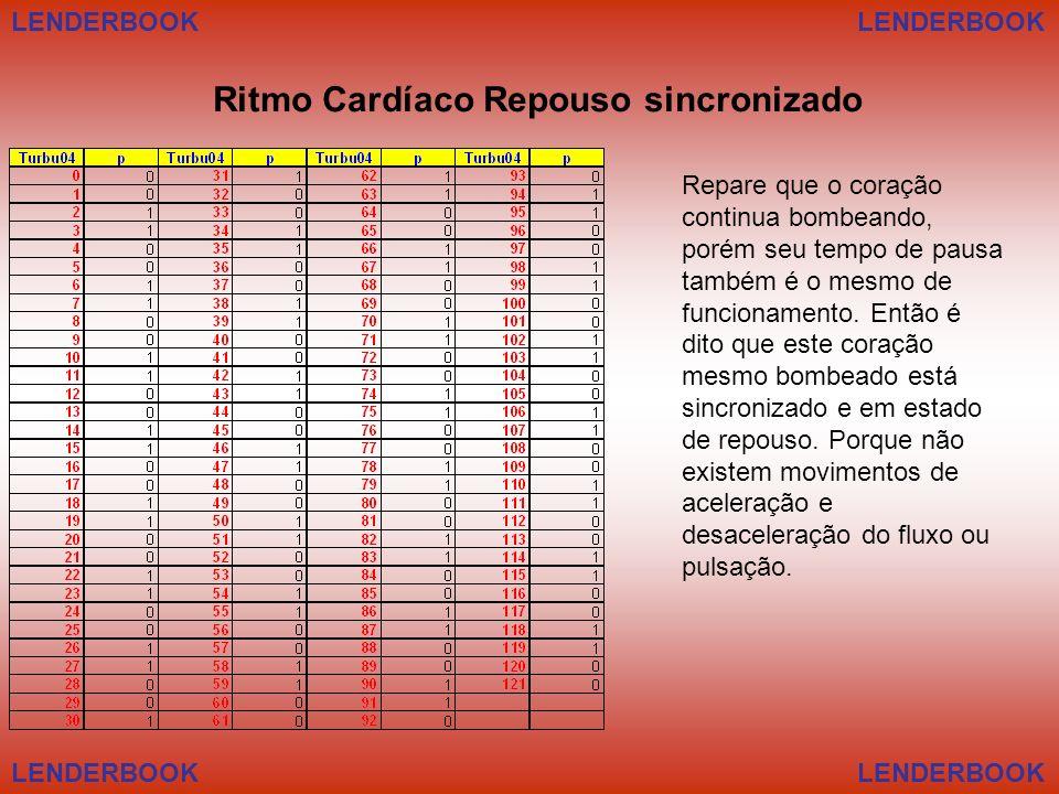 Ritmo Cardíaco Repouso sincronizado Repare que o coração continua bombeando, porém seu tempo de pausa também é o mesmo de funcionamento. Então é dito