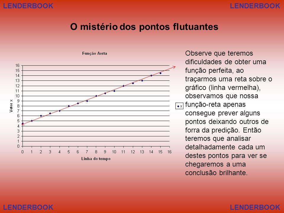 LENDERBOOK Observe que teremos dificuldades de obter uma função perfeita, ao traçarmos uma reta sobre o gráfico (linha vermelha), observamos que nossa função-reta apenas consegue prever alguns pontos deixando outros de forra da predição.