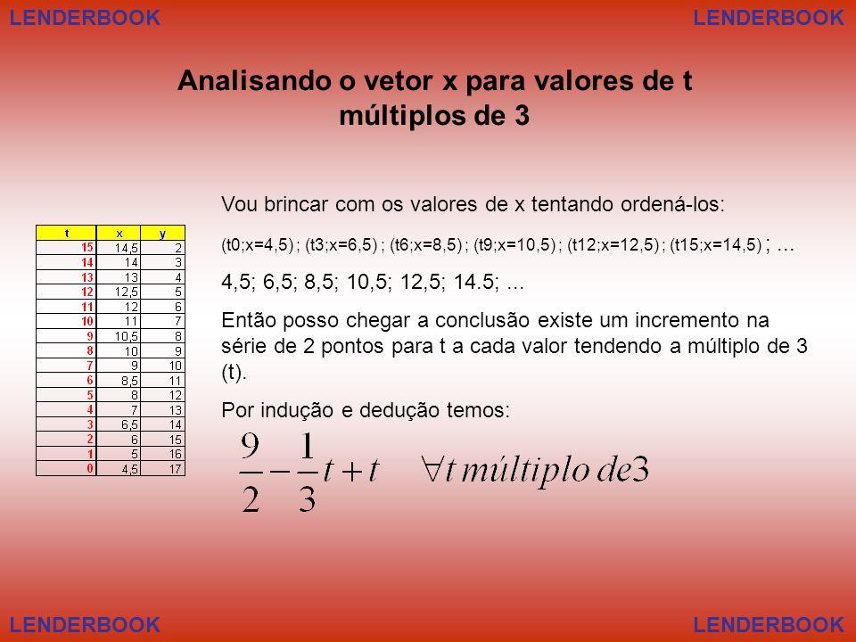 LENDERBOOK Analisando o vetor x para valores de t múltiplos de 3 Vou brincar com os valores de x tentando ordená-los: (t0;x=4,5) ; (t3;x=6,5) ; (t6;x=8,5) ; (t9;x=10,5) ; (t12;x=12,5) ; (t15;x=14,5) ;...