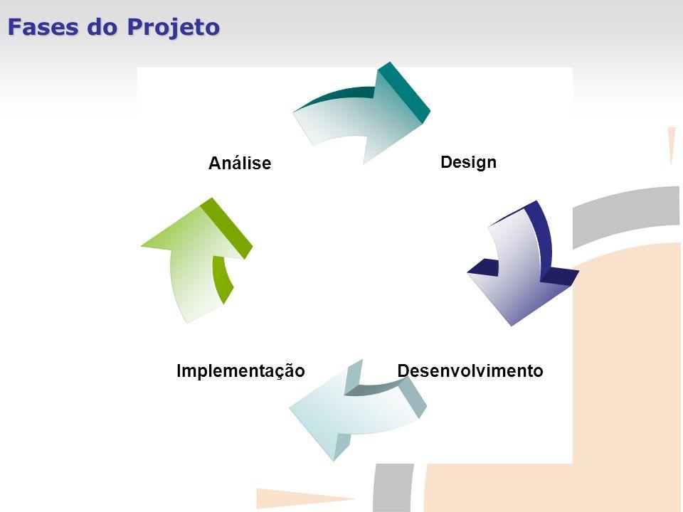 Fases do Projeto Design DesenvolvimentoImplementação Análise