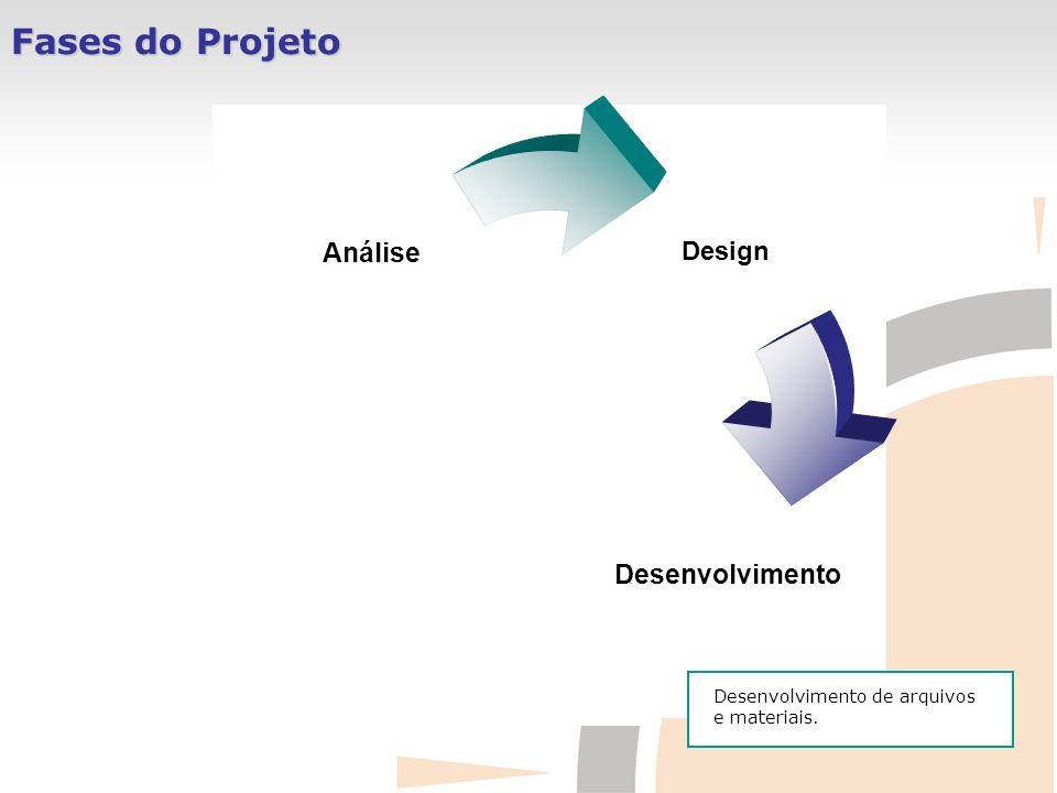 Fases do Projeto Design DesenvolvimentoImplementação Análise Desenvolvimento de arquivos e materiais.