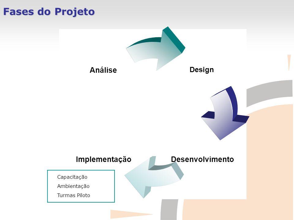 Fases do Projeto Design DesenvolvimentoImplementação Análise Capacitação Ambientação Turmas Piloto
