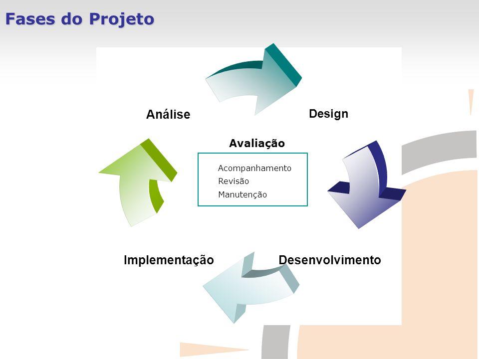 Fases do Projeto Design DesenvolvimentoImplementação Análise Avaliação Acompanhamento Revisão Manutenção
