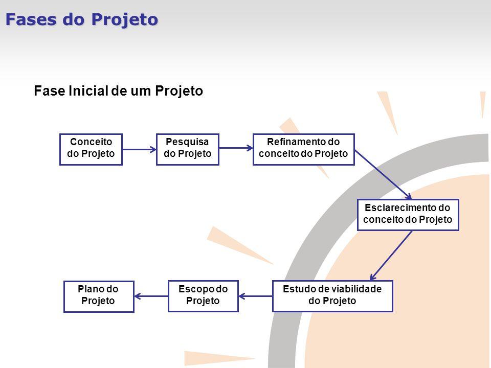 Fases do Projeto Conceito do Projeto Fase Inicial de um Projeto Pesquisa do Projeto Refinamento do conceito do Projeto Esclarecimento do conceito do P