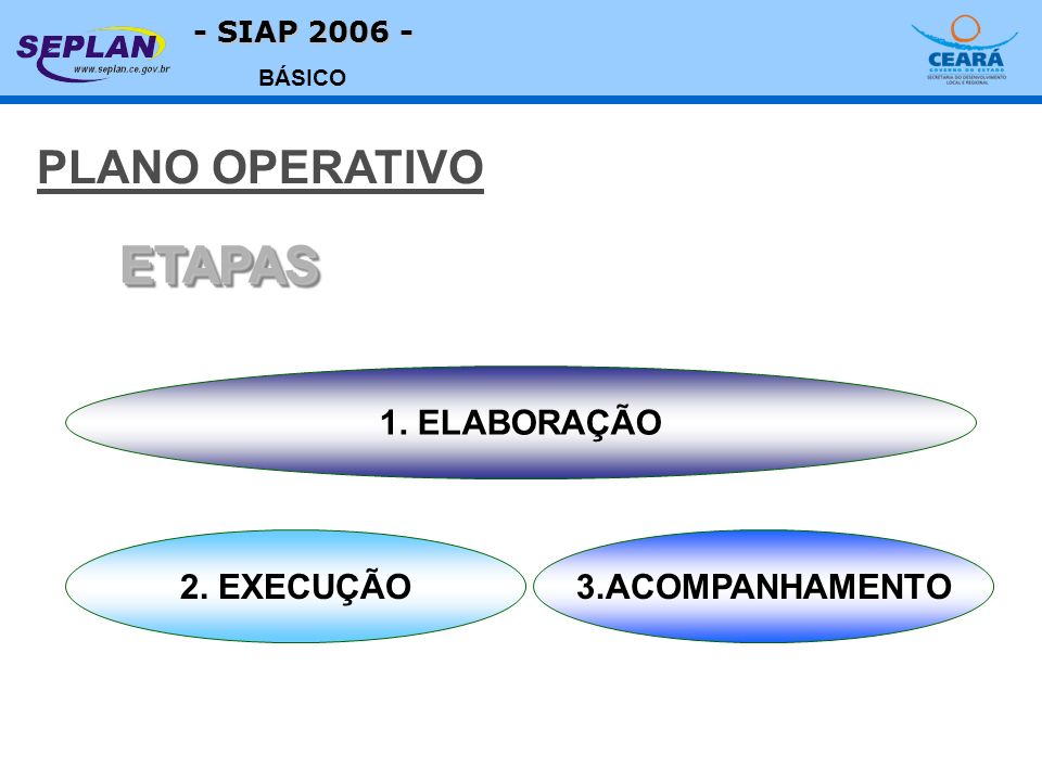 - SIAP 2006 - BÁSICO 1. ELABORAÇÃO 2. EXECUÇÃO3.ACOMPANHAMENTO ETAPASETAPAS PLANO OPERATIVO