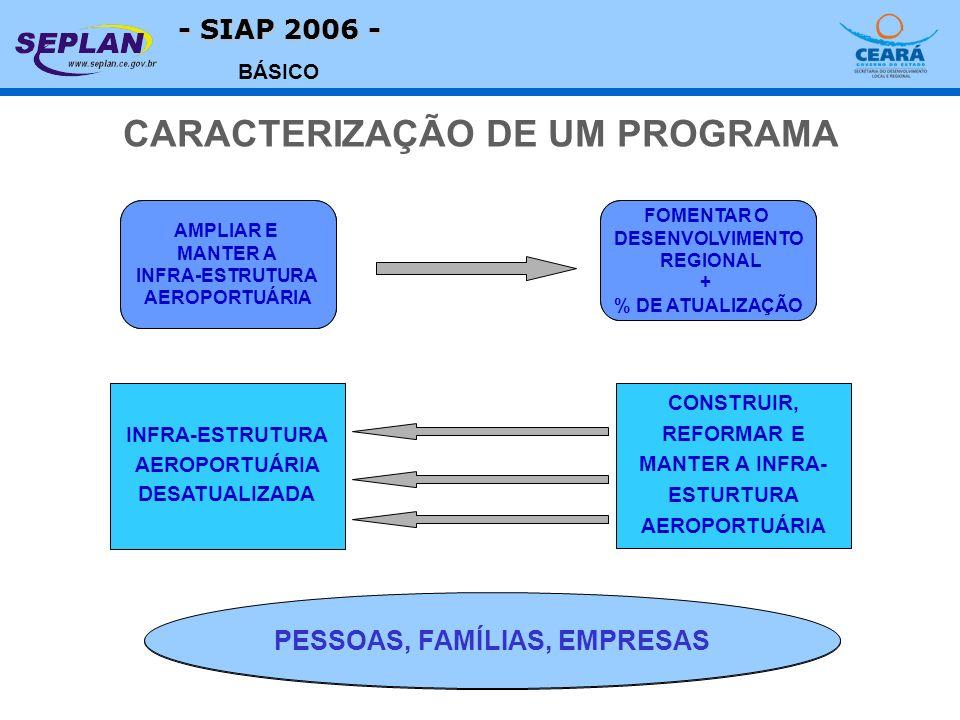 - SIAP 2006 - BÁSICO PÚBLICO-ALVO PROBLEMA OBJETIVO + INDICADOR CAUSAS C1 C2 C3 AÇÕES A1 A2 A3 CARACTERIZAÇÃO DE UM PROGRAMA PESSOAS, FAMÍLIAS, EMPRESAS AMPLIAR E MANTER A INFRA-ESTRUTURA AEROPORTUÁRIA FOMENTAR O DESENVOLVIMENTO REGIONAL + % DE ATUALIZAÇÃO INFRA-ESTRUTURA AEROPORTUÁRIA DESATUALIZADA CONSTRUIR, REFORMAR E MANTER A INFRA- ESTURTURA AEROPORTUÁRIA