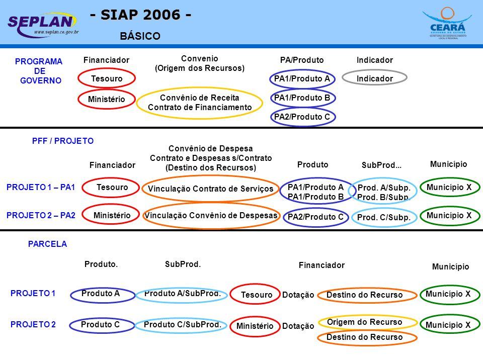 - SIAP 2006 - BÁSICO PROGRAMA DE GOVERNO Financiador Convênio de Receita Contrato de Financiamento PA/Produto Indicador PFF / PROJETO Financiador Prod