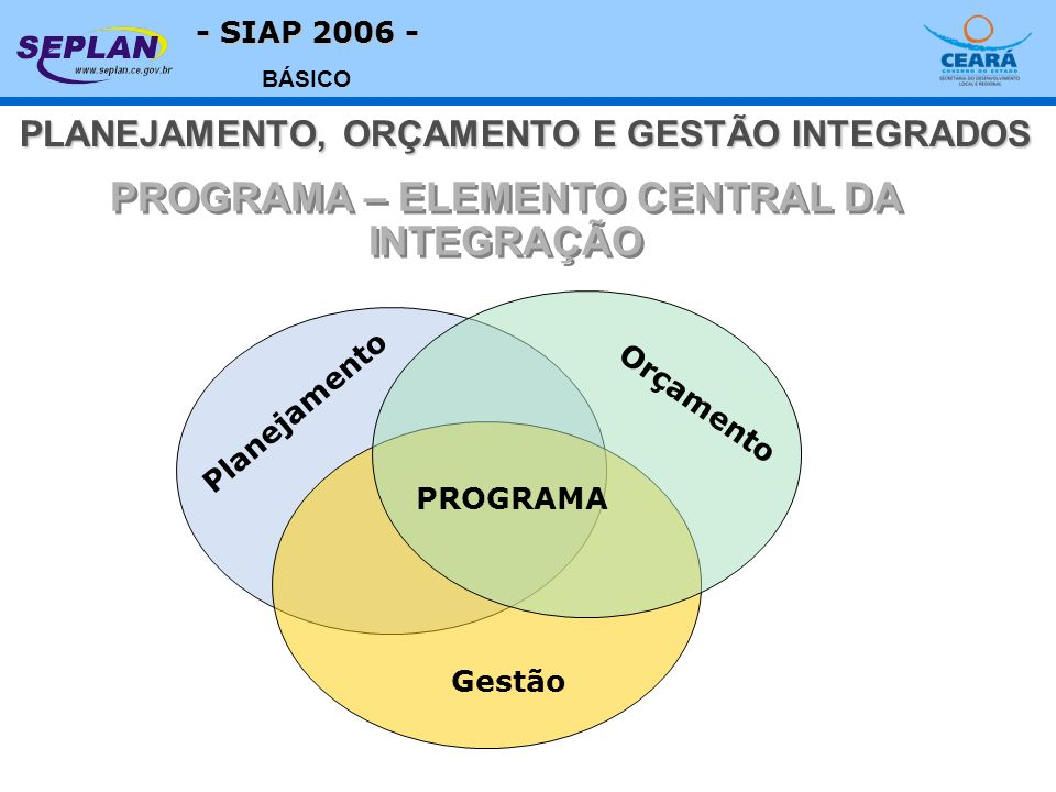 - SIAP 2006 - BÁSICO PROGRAMA – ELEMENTO CENTRAL DA INTEGRAÇÃO Gestão Orçamento Planejamento PROGRAMA PLANEJAMENTO, ORÇAMENTO E GESTÃO INTEGRADOS