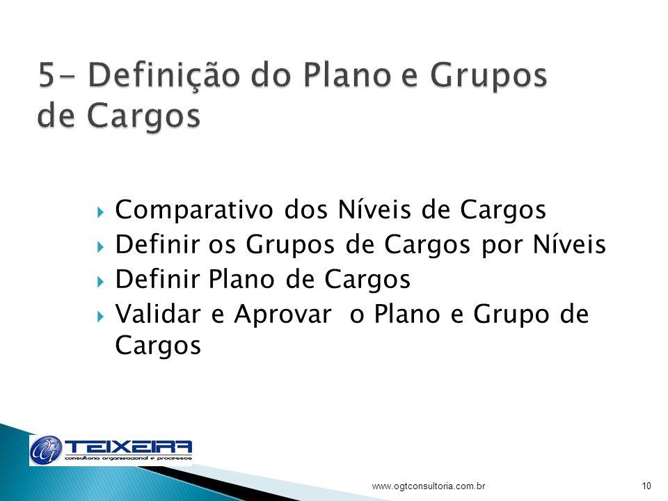 Comparativo dos Níveis de Cargos Definir os Grupos de Cargos por Níveis Definir Plano de Cargos Validar e Aprovar o Plano e Grupo de Cargos www.ogtcon