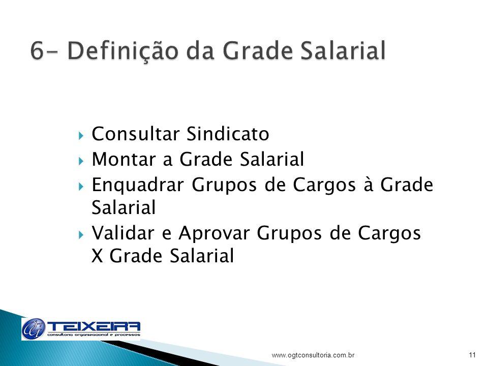 Consultar Sindicato Montar a Grade Salarial Enquadrar Grupos de Cargos à Grade Salarial Validar e Aprovar Grupos de Cargos X Grade Salarial www.ogtcon