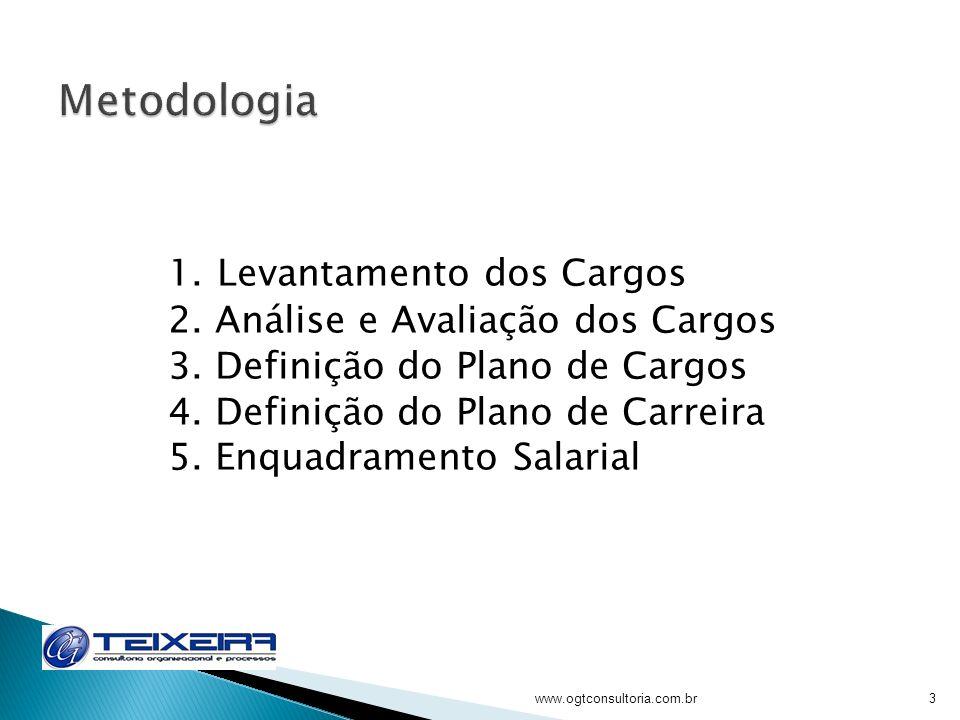 1. Levantamento dos Cargos 2. Análise e Avaliação dos Cargos 3. Definição do Plano de Cargos 4. Definição do Plano de Carreira 5. Enquadramento Salari