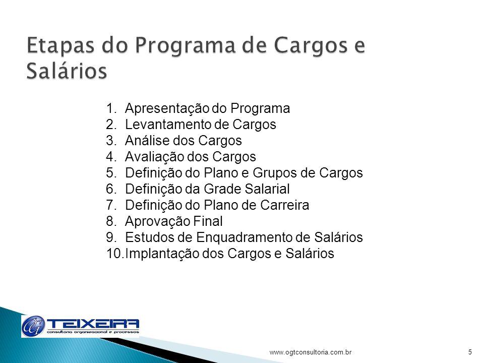 www.ogtconsultoria.com.br5 1.Apresentação do Programa 2.Levantamento de Cargos 3.Análise dos Cargos 4.Avaliação dos Cargos 5.Definição do Plano e Grup