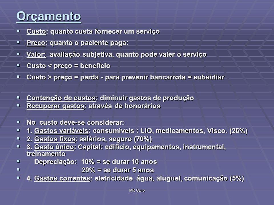 MR Cano Orçamento Custo: quanto custa fornecer um serviço Custo: quanto custa fornecer um serviço Preço: quanto o paciente paga: Preço: quanto o pacie