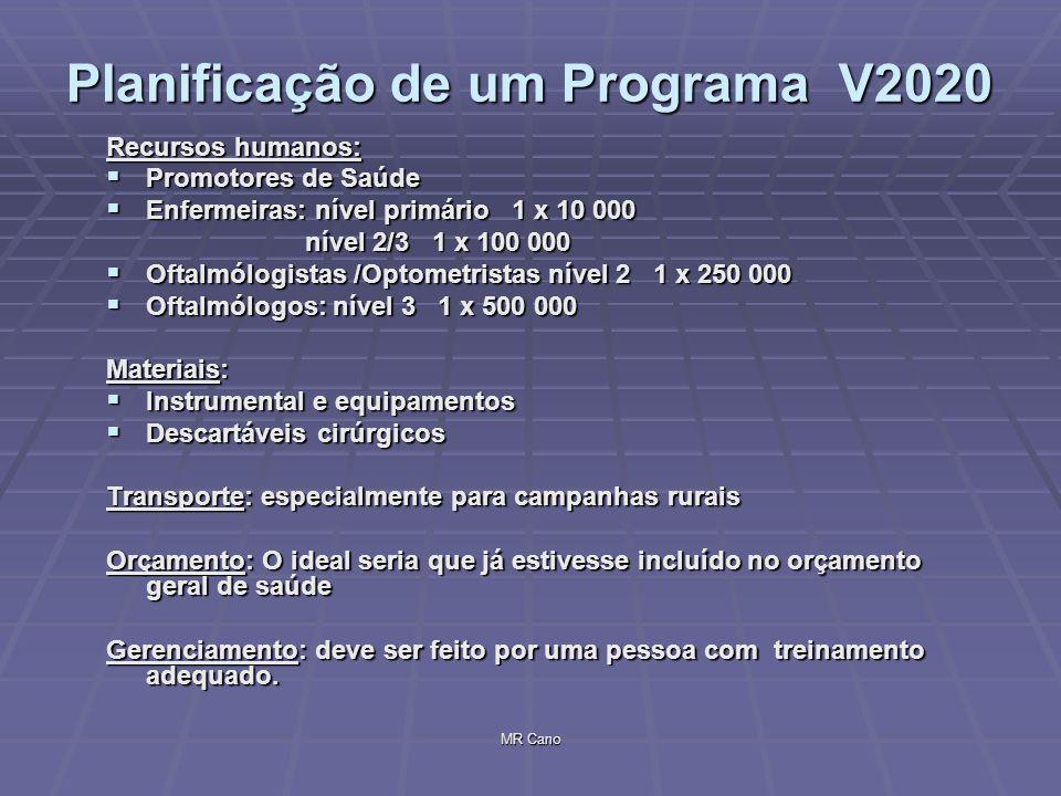 MR Cano Planificação de um Programa V2020 Recursos humanos: Promotores de Saúde Promotores de Saúde Enfermeiras: nível primário 1 x 10 000 Enfermeiras