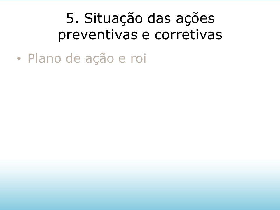5. Situação das ações preventivas e corretivas Plano de ação e roi
