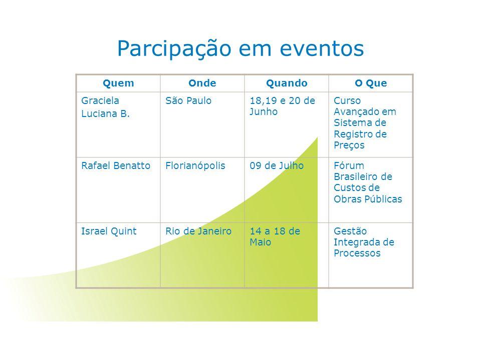 Parcipação em eventos QuemOndeQuandoO Que Graciela Luciana B.