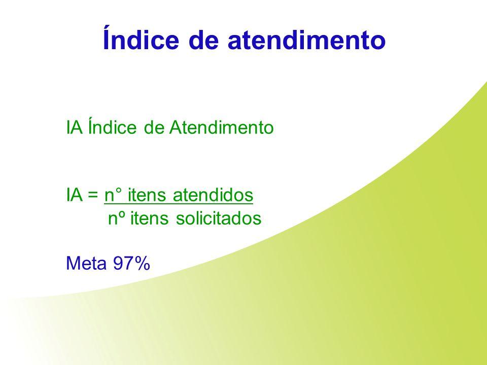Índice de atendimento IA Índice de Atendimento IA = n° itens atendidos nº itens solicitados Meta 97%
