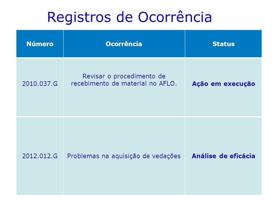 NúmeroOcorrênciaStatus 2010.037.G Revisar o procedimento de recebimento de material no AFLO.Ação em execução 2012.012.GProblemas na aquisição de vedaçõesAnálise de eficácia Registros de Ocorrência