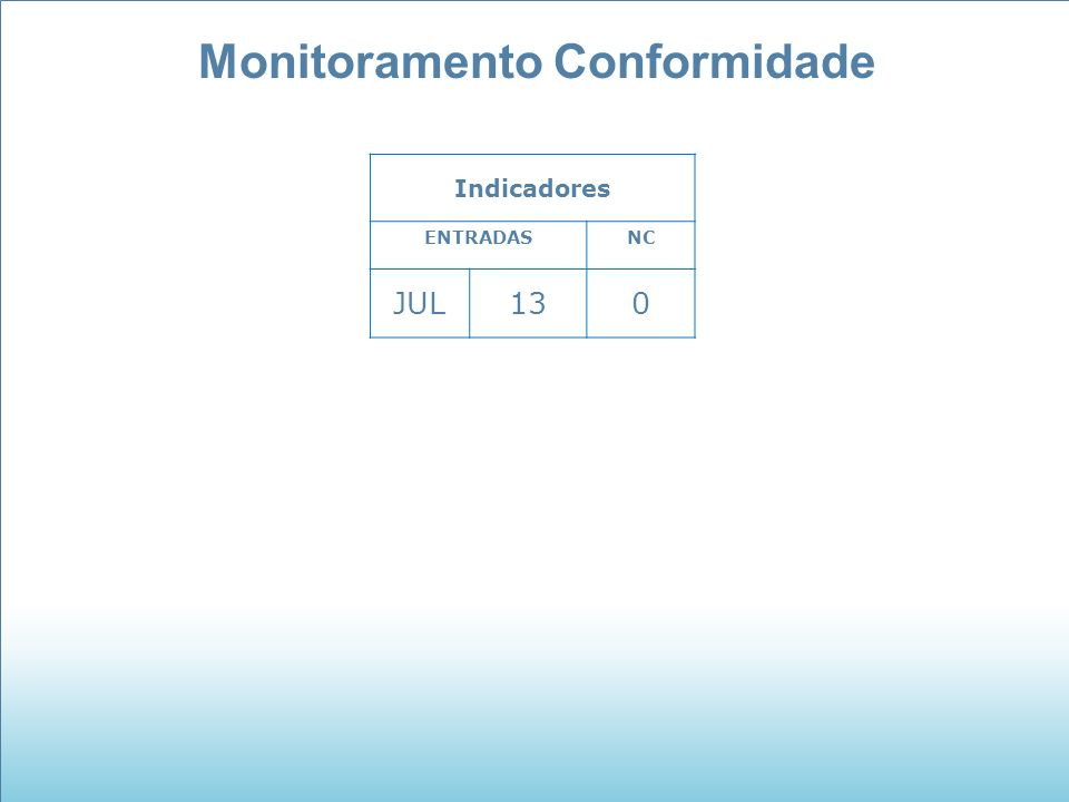 Monitoramento Conformidade Indicadores ENTRADASNC JUL130