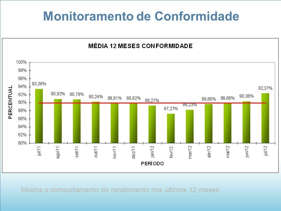 Monitoramento de Conformidade Mostra o comportamento do recebimento nos últimos 12 meses.