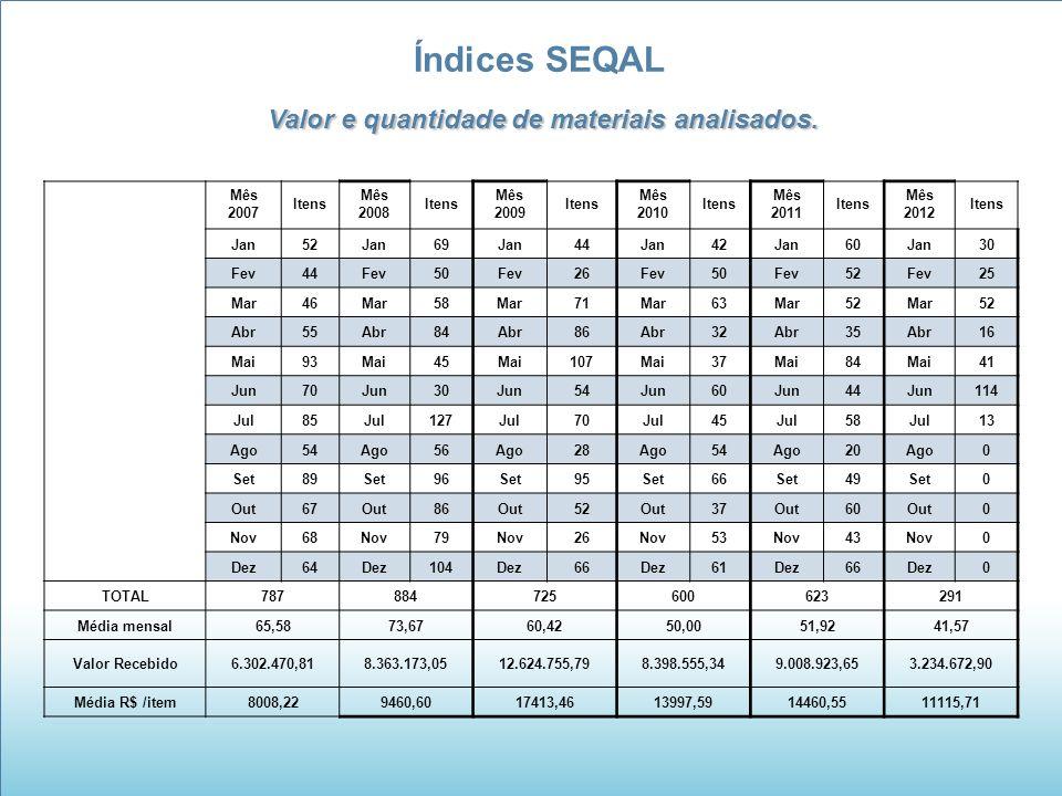 Índices SEQAL Valor e quantidade de materiais analisados.