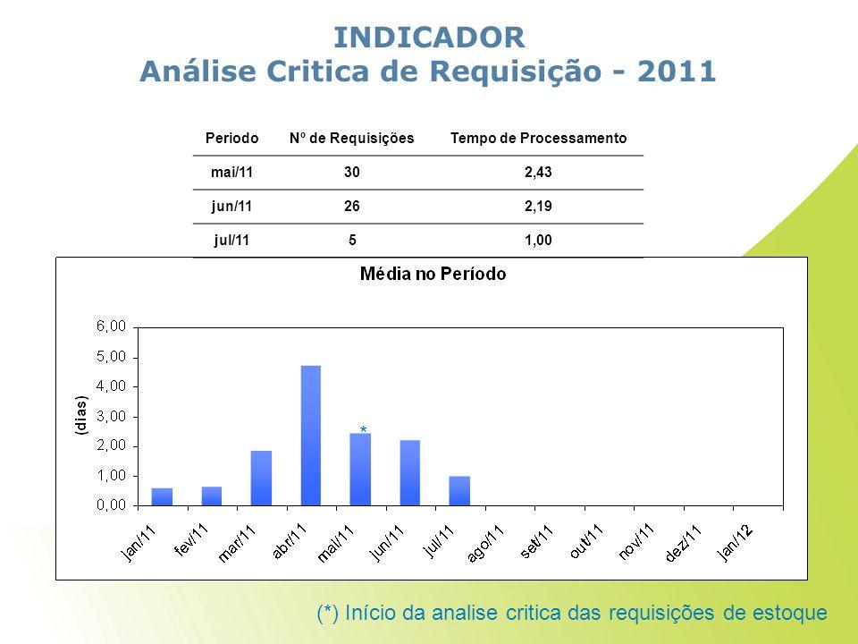 INDICADOR Análise Critica de Requisição - 2011 PeriodoNº de RequisiçõesTempo de Processamento mai/11302,43 jun/11262,19 jul/1151,00 (*) Início da analise critica das requisições de estoque *