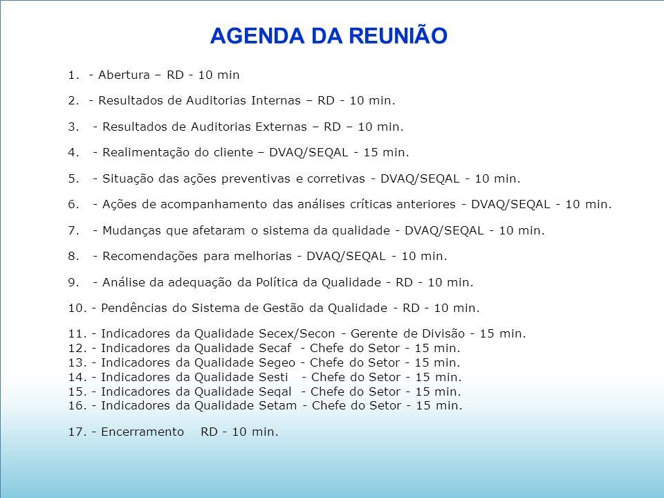 AGENDA DA REUNIÃO 1.- Abertura – RD - 10 min 2. - Resultados de Auditorias Internas – RD - 10 min.