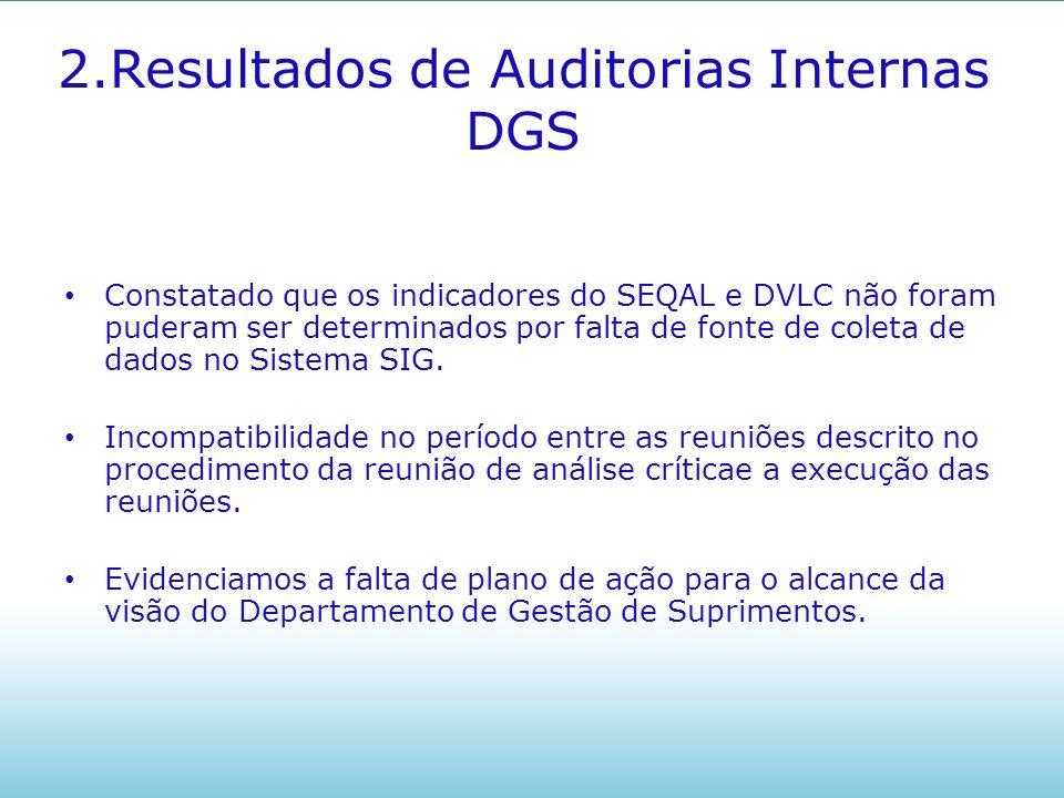 3.Resultados de Auditorias Externas DGS Setores Auditados: SEQAL e Alta Direção DGI/TI, SECAF, SEGEO, SESTI, SETAM, SECON, DGP Não Conformidade: Não foi verificado na pauta de reunião de análise crítica os dados de entrada conforme pede o item 5.6.2.