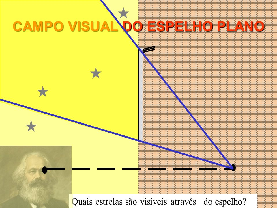 CAMPO VISUAL DO ESPELHO PLANO Quais estrelas são visíveis através do espelho?
