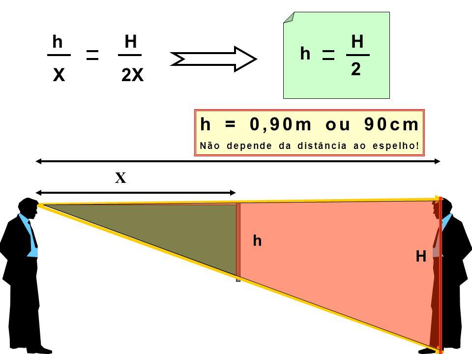 h H X 2X h H X 2X h H2 h = 0,90m ou 90cm Não depende da distância ao espelho!