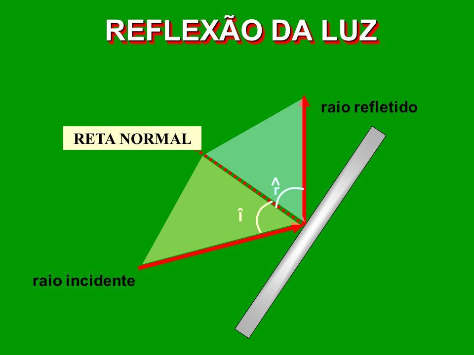 REFLEXÃO DA LUZ raio incidente raio refletido reta normal î r RETA NORMAL