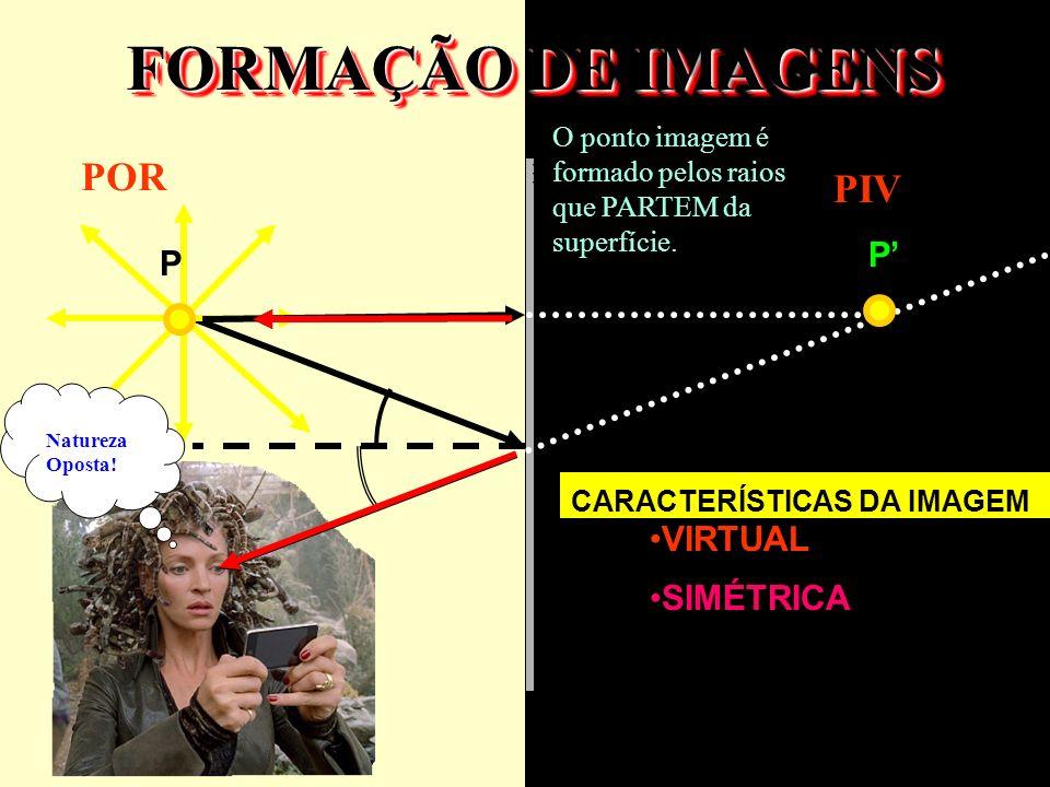 FORMAÇÃO DE IMAGENS P POR PIV CARACTERÍSTICAS DA IMAGEM VIRTUAL SIMÉTRICA P O ponto imagem é formado pelos raios que PARTEM da superfície. Natureza Op