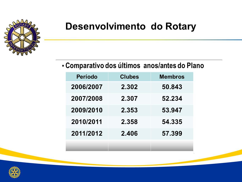 Desenvolvimento do Rotary Comparativo dos últimos anos/antes do Plano PeríodoClubesMembros 2006/20072.30250.843 2007/20082.30752.234 2009/20102.35353.