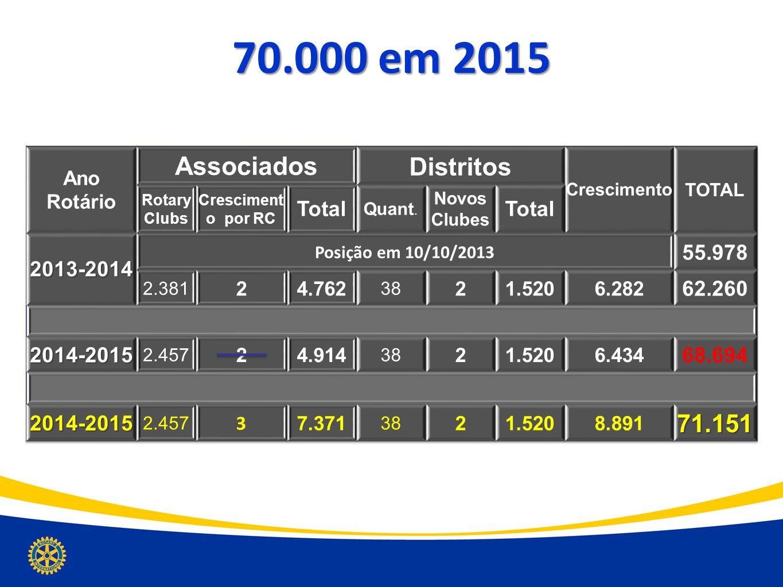 70.000 em 2015