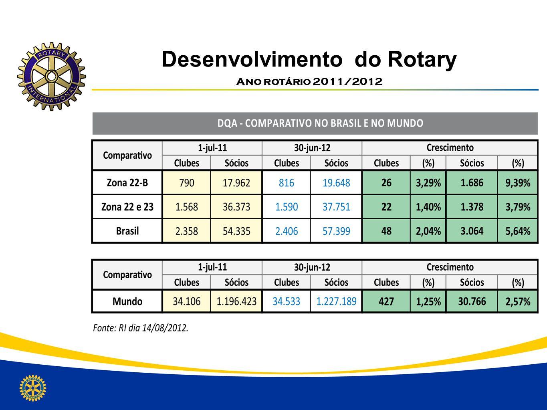 Desenvolvimento do Rotary Numero Estimado com crescimento 4% ao ano PeríodoMembros 2011/201256.719 2012/201358.992 2013/201461.351 2014/201563.805.