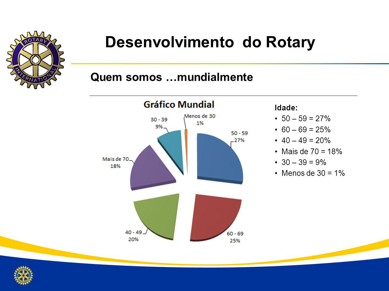 Desenvolvimento do Rotary Quem somos …mundialmente