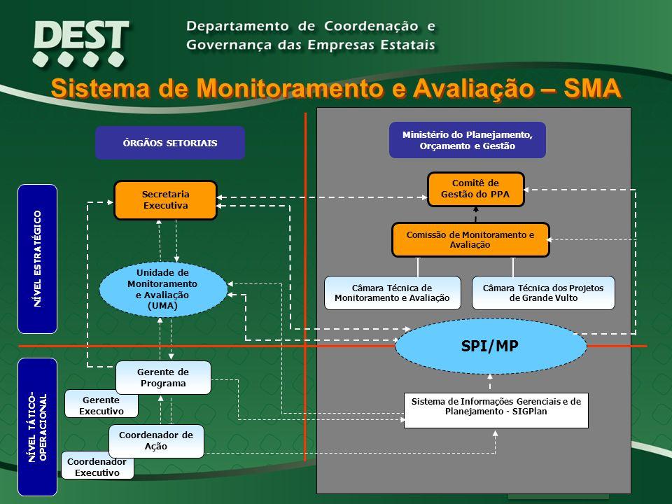 NÍVEL ESTRATÉGICO ÓRGÃOS SETORIAIS Secretaria Executiva Unidade de Monitoramento e Avaliação (UMA) Comitê de Gestão do PPA Câmara Técnica de Monitoram