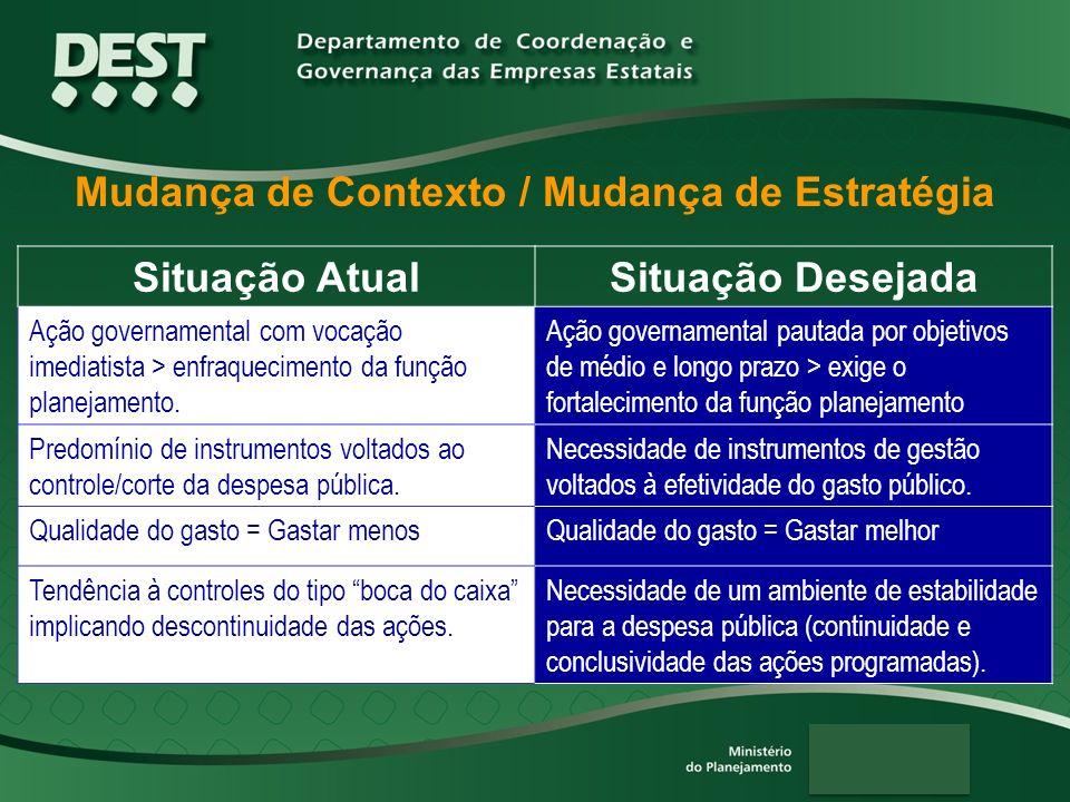 Mudança de Contexto / Mudança de Estratégia Situação AtualSituação Desejada Ação governamental com vocação imediatista > enfraquecimento da função pla